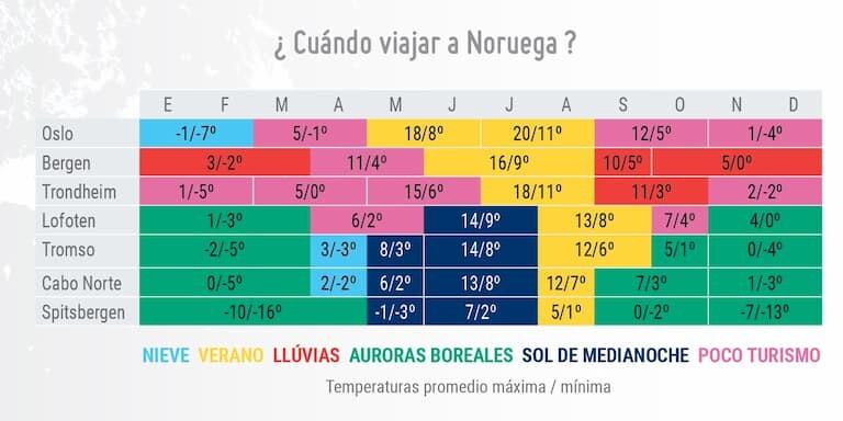 Tabla del clima en Noruega